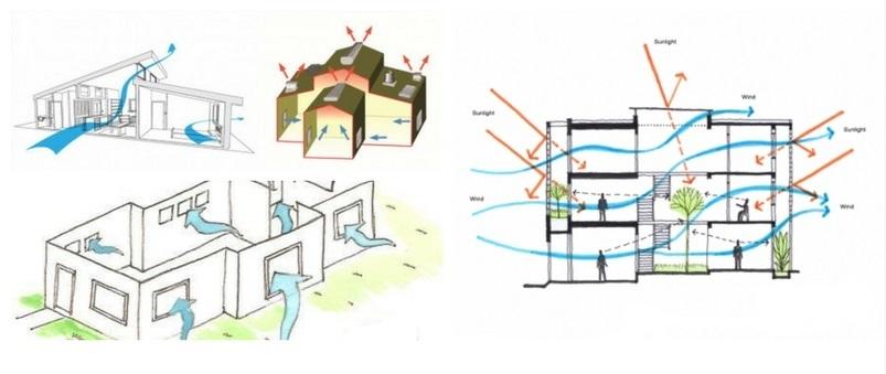 Thiết kế thông gió nhà ở